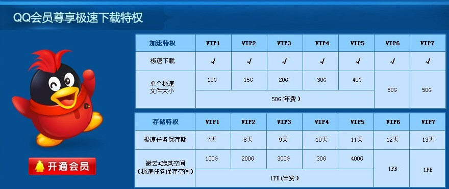 different-qq-member-level-with-different-speed-and-file-size