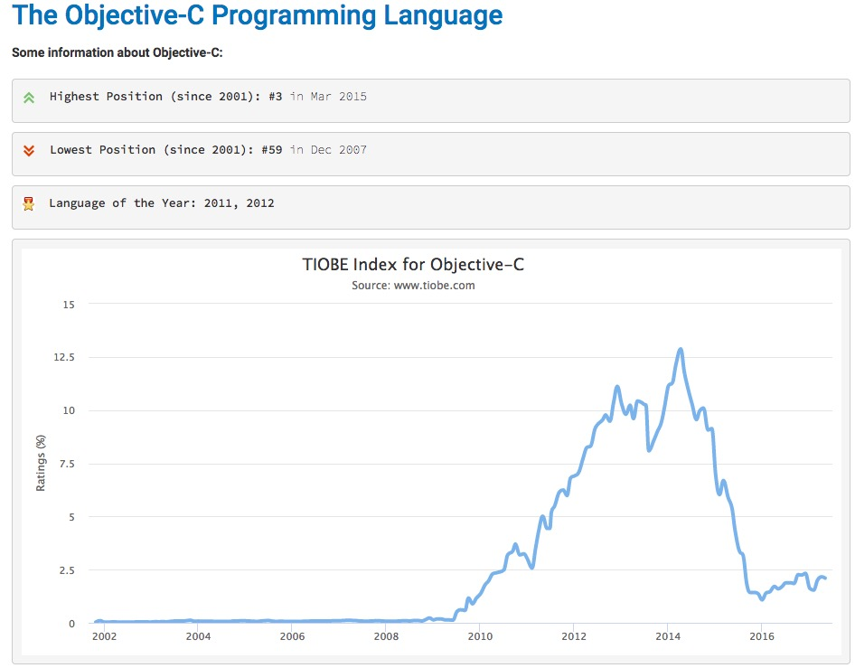 mobile-application-development-the-choice-of-ide-and-programming-language-including-cross-platform-framework-ios-programming-language-objective-c-tiobe-index