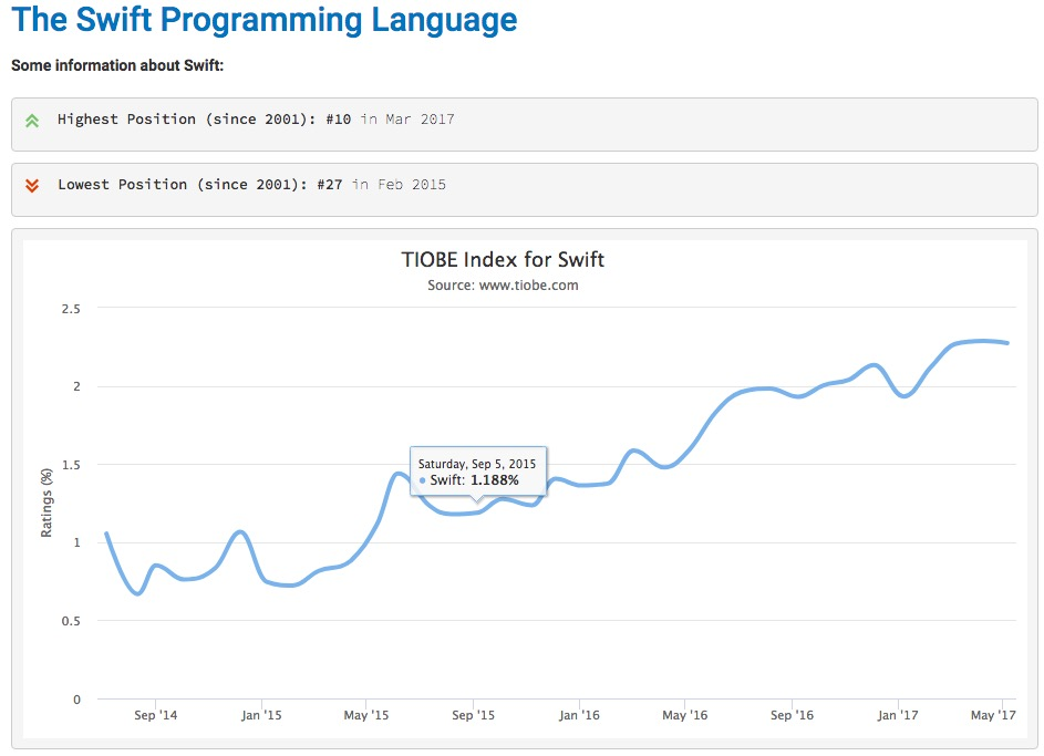 mobile-application-development-the-choice-of-ide-and-programming-language-including-cross-platform-framework-ios-programming-language-swift-tiobe-index