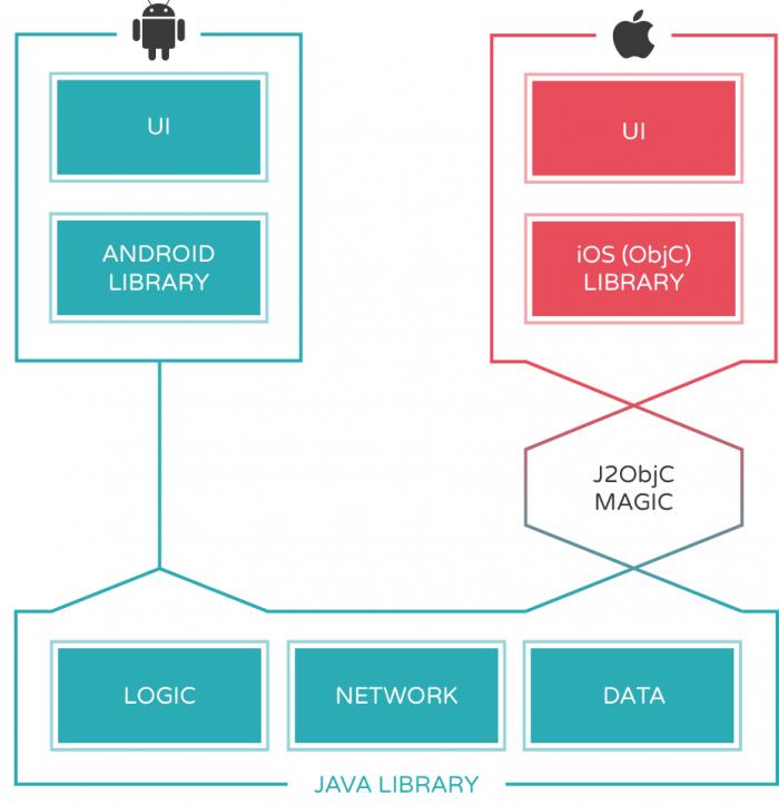 j2objc-technical-architecture